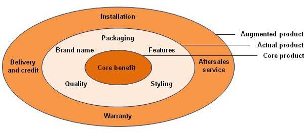 Three Levels of Product – Core Value, Actual Product, Augmented Product